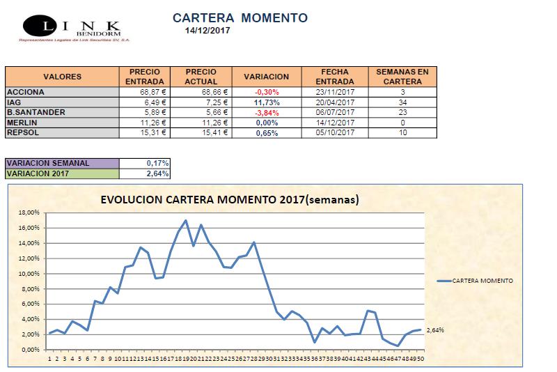 CARTERA MOMENTO 20171214