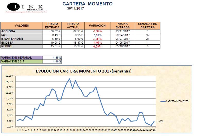 cartera momento 20171130