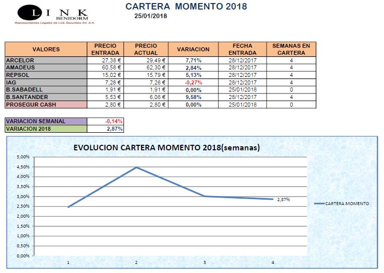 CARTERA MOMENTO 25 01 2018
