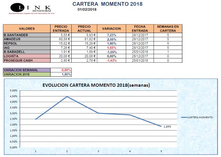 CARTERA MOMENTO 01 02 2018