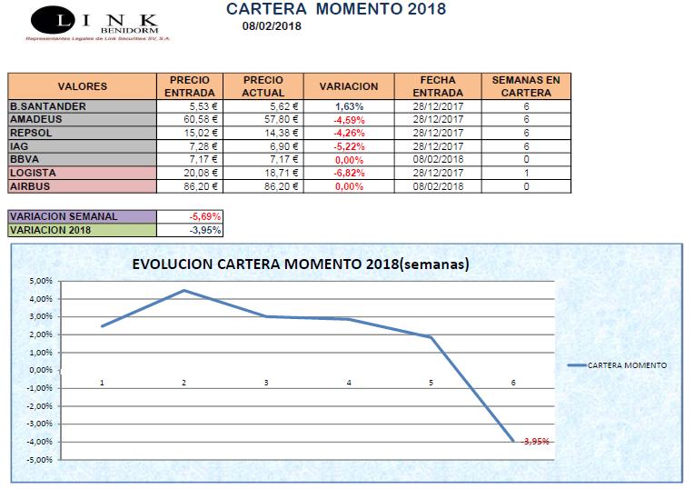 CARTERA MOMENTO 08 02 2018
