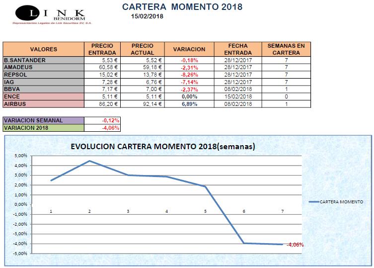 CARTERA MOMENTO 15 02 2018