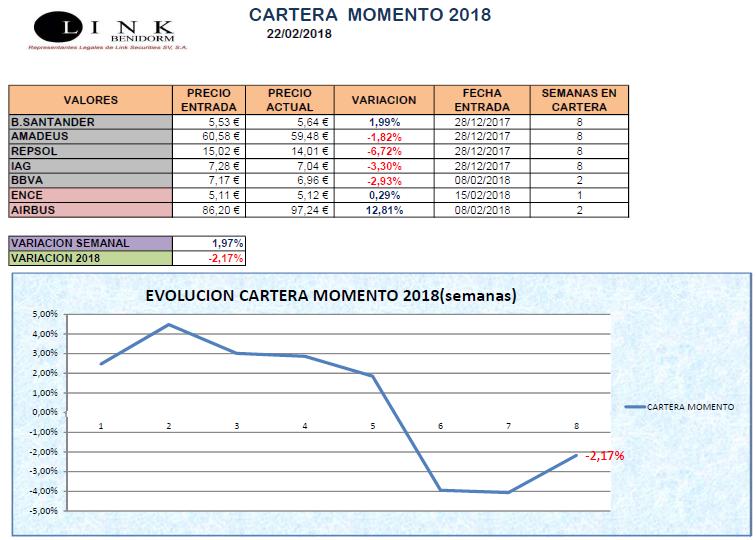 CARTERA MOMENTO 22 02 2018