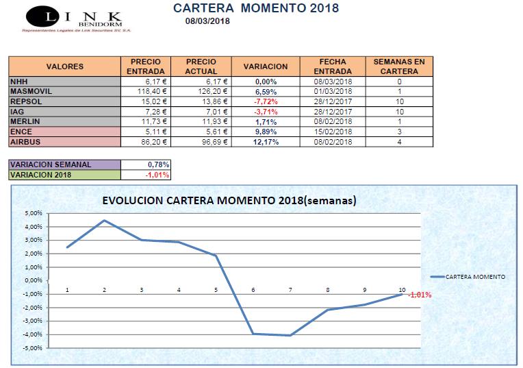 CARTERA MOMENTO 08 03 2018