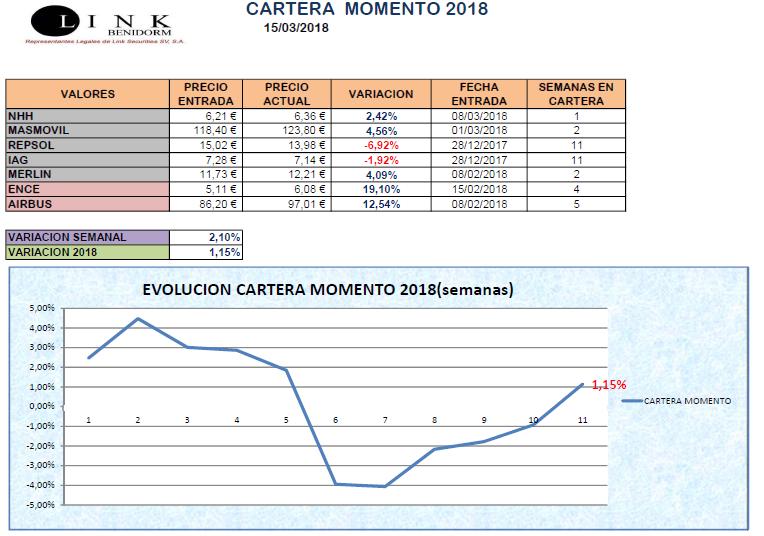 CARTERA MOMENTO 15 03 2018