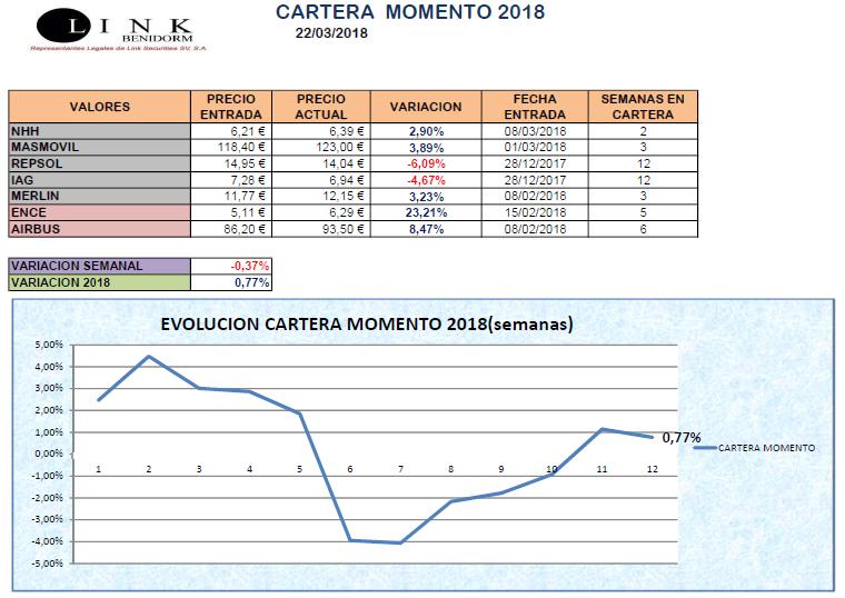 CARTERA MOMENTO 22 03 2018