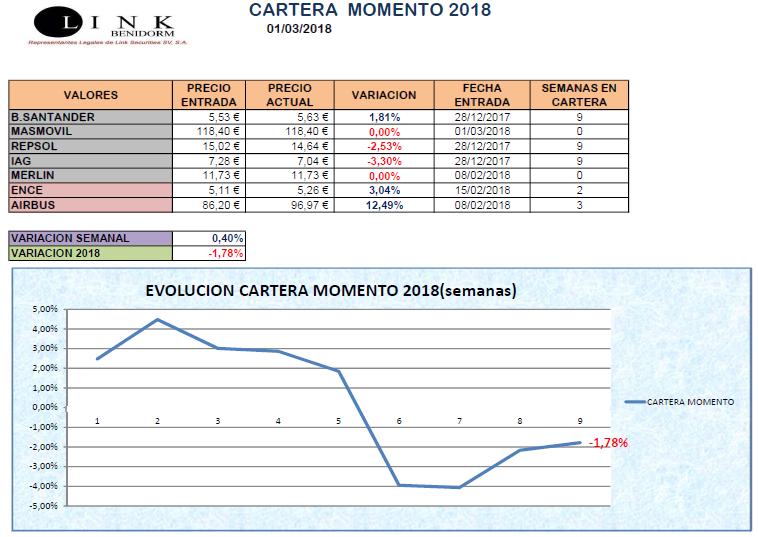 CARTERA MOMENTO 01 03 2018