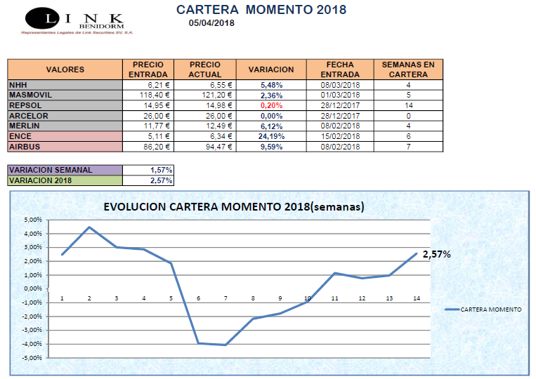 CARTERA MOMENTO 05 04 2018