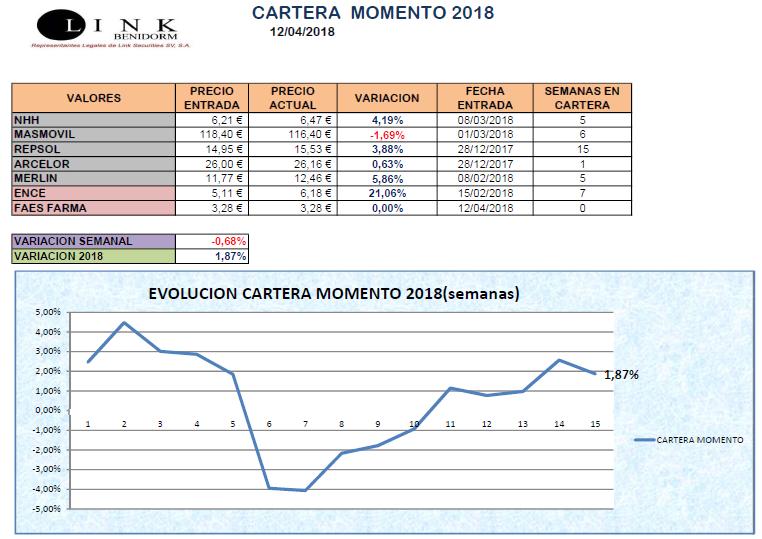 CARTERA MOMENTO 12 04 2018