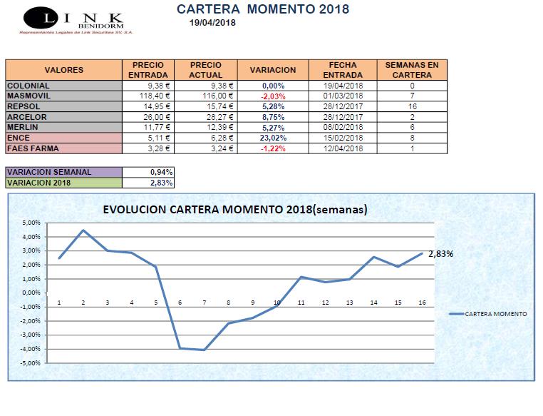 CARTERA MOMENTO 19 04 2018