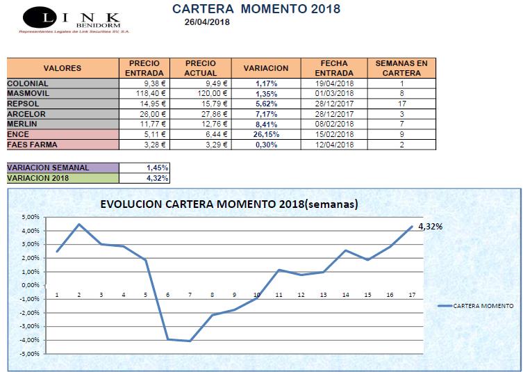 CARTERA MOMENTO 26 04 2018