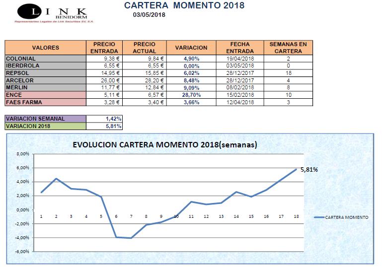 CARTERA MOMENTO 03 05 2018