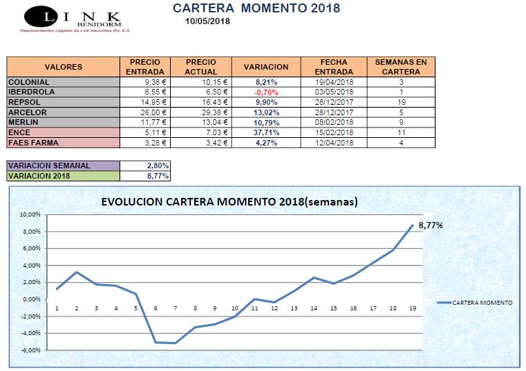 CARTERA MOMENTO 10 05 2018