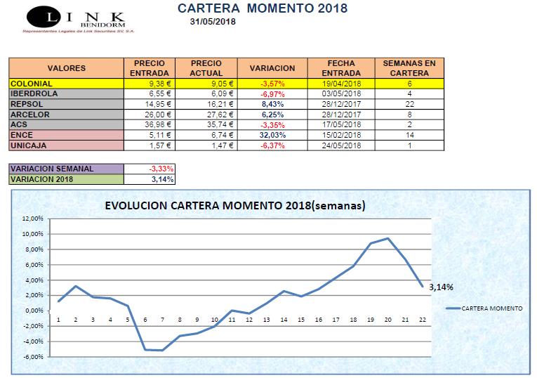CARTERA MOMENTO 2018 31 05 2018