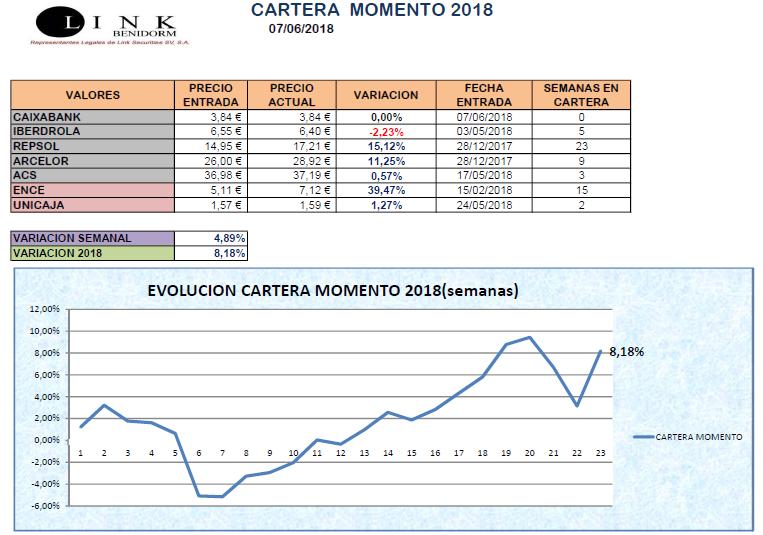 CARTERA MOMENTO 07 06 2018