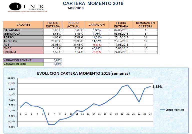 CARTERA MOMENTO 14 06 2018