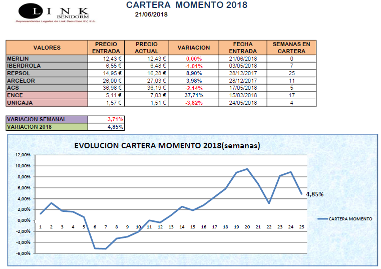 CARTERA MOMENTO 21 06 2018