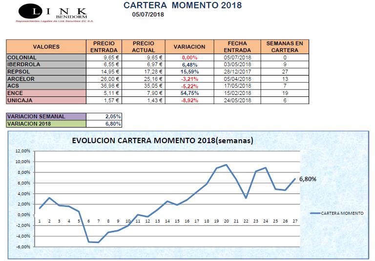 CARTERA MOMENTO 05 07 2018