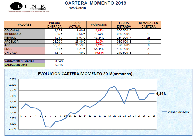 CARTERA MOMENTO 13 07 2018