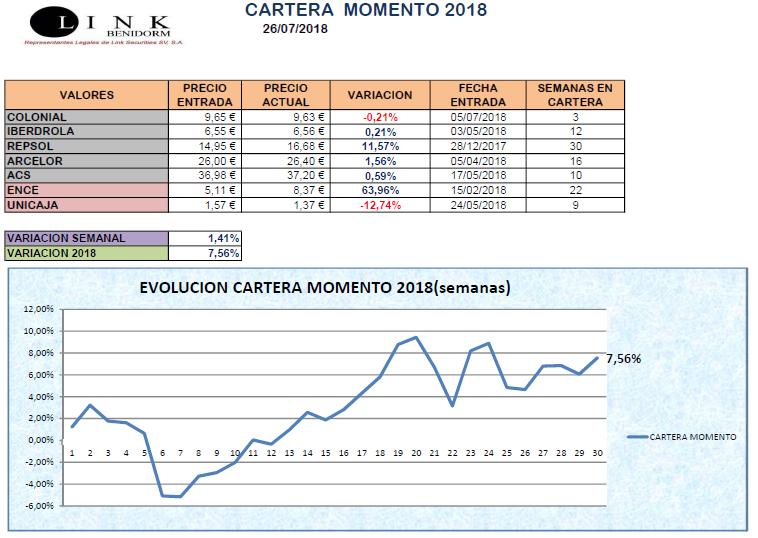 CARTERA MOMENTO 26 07 2018