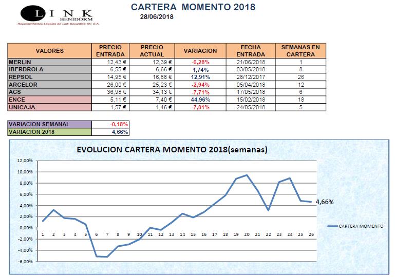 CARTERA MOMENTO 28 06 2018