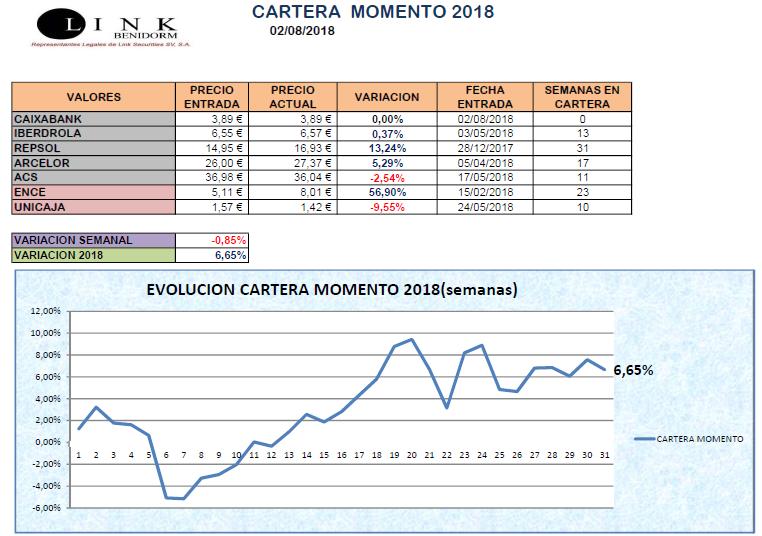 CARTERA MOMENTO 02 08 2018