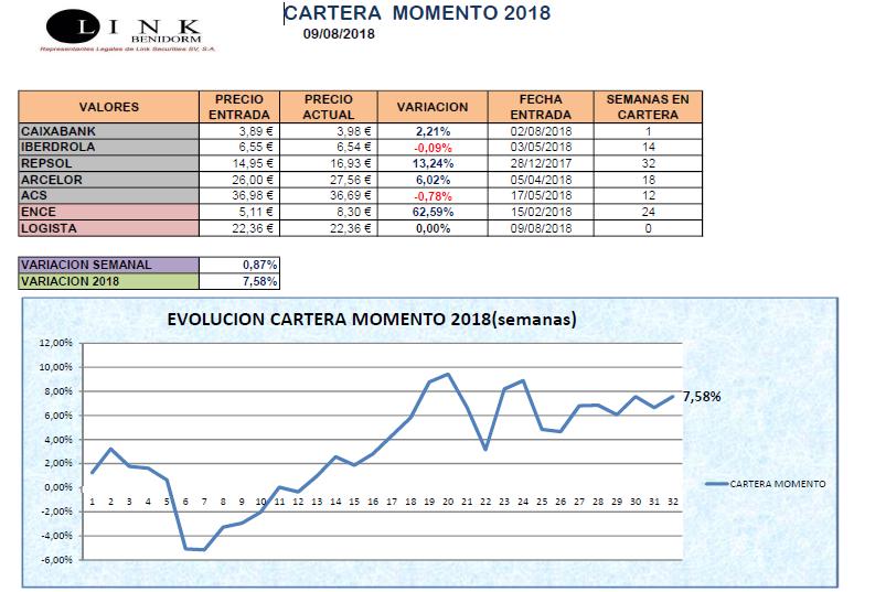 CARTERA MOMENTO 09 08 2018