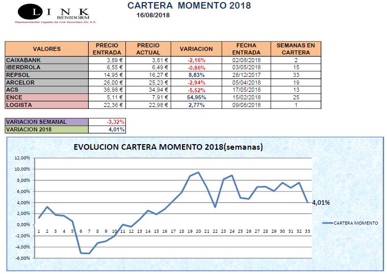 CARTERA MOMENTO 16 08 2018