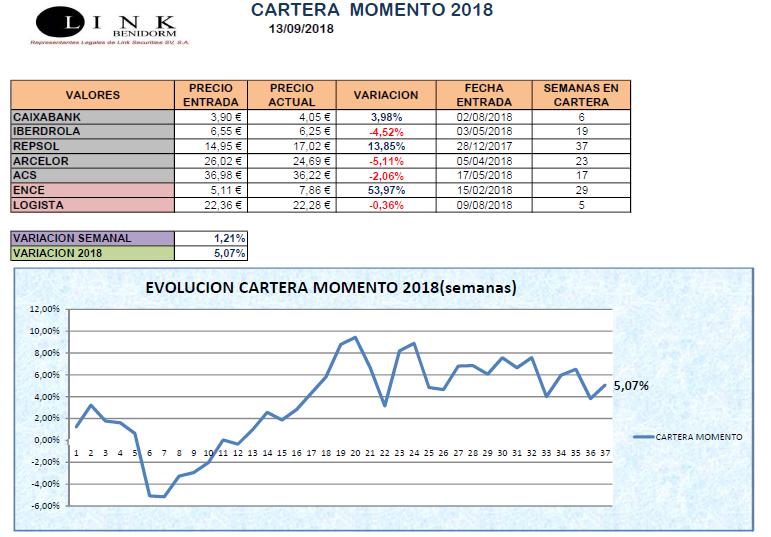 CARTERA MOMENTO 13 09 2018