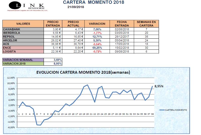 CARTERA MOMENTO 20 09 2018