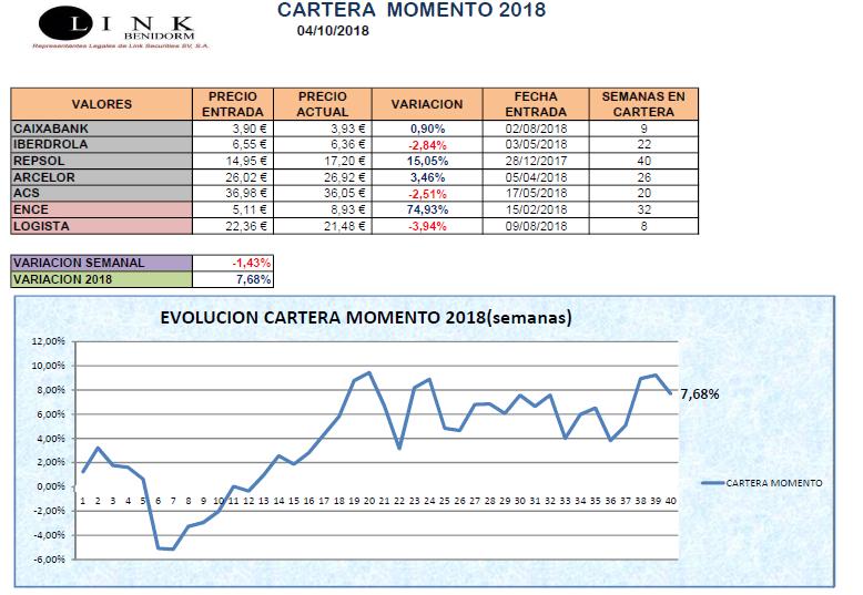 CARTERA MOMENTO 04 10 2018