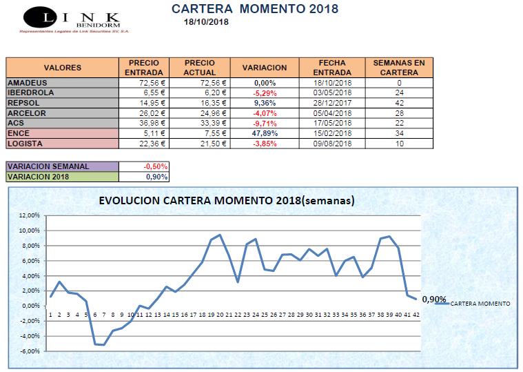 CARTERA MOMENTO 18 10 2018