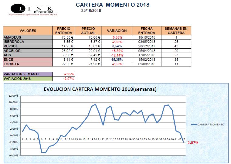 CARTERA MOMENTO 25 10 2018
