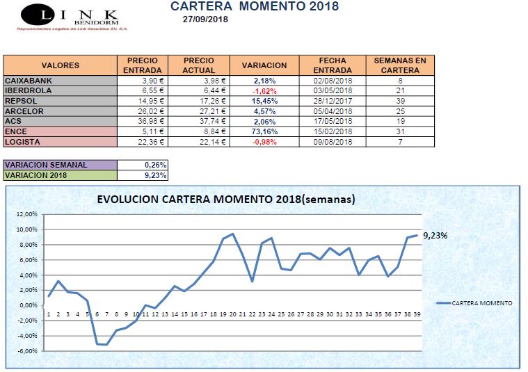 CARTERA MOMENTO 27 09 2018