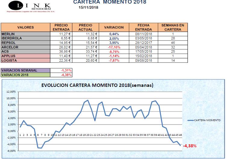 CARTERA MOMENTO 15 11 2018