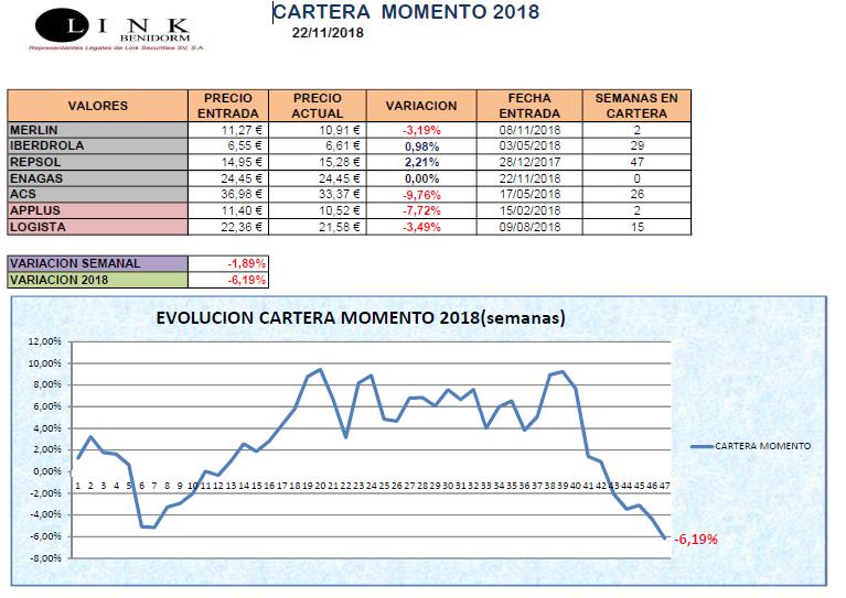 CARTERA MOMENTO 22 11 2018