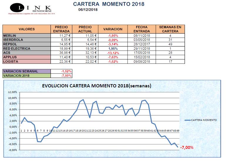 CARTERA MOMENTO 06 12 2018