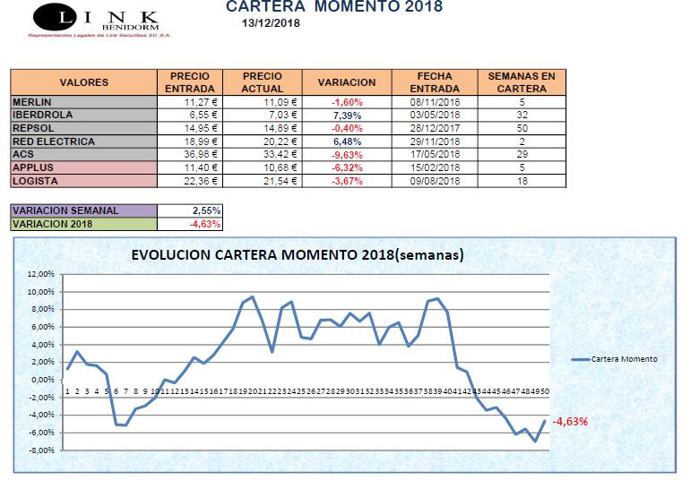 CARTERA MOMENTO 13 12 2018