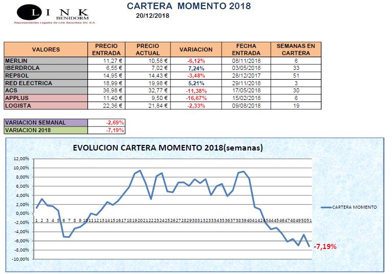 CARTERA MOMENTO 20 12 2018