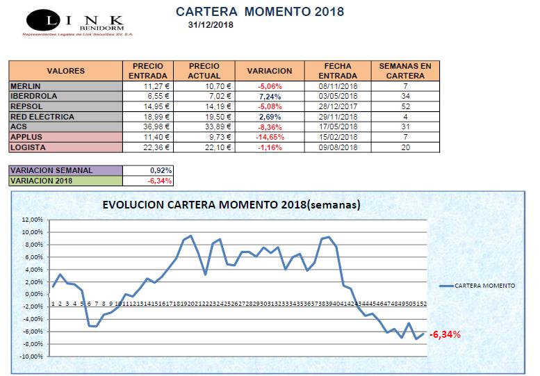 CARTERA MOMENTO 31 12 2018