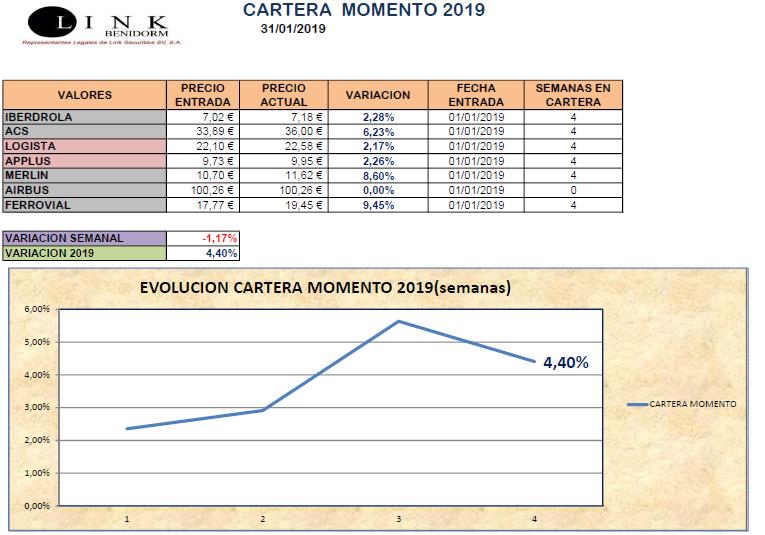 CARTERA MOMENTO 31 01 2019