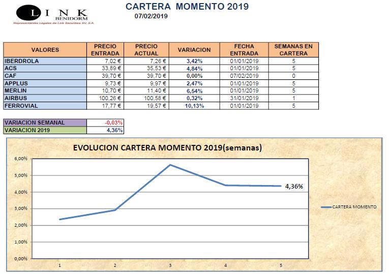 CARTERA MOMENTO 07 02 2019