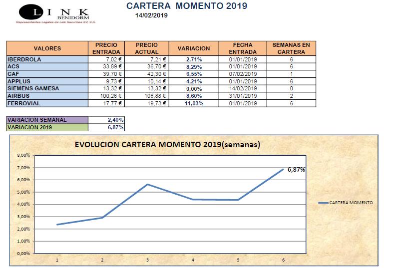 CARTERA MOMENTO 14 02 2019