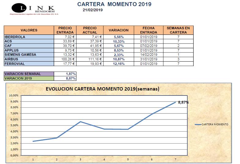 CARTERA MOMENTO 21 02 2019