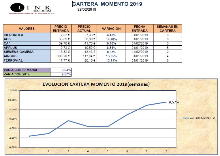 CARTERA MOMENTO 28 02 2019
