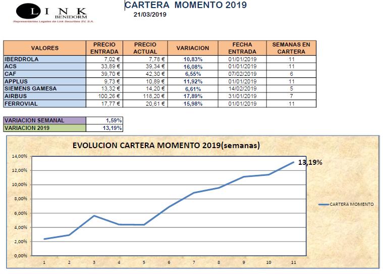 CARTERA MOMENTO 21 03 2019
