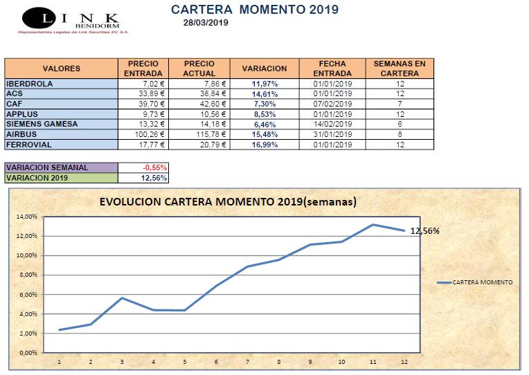 CARTERA MOMENTO 28 03 2019