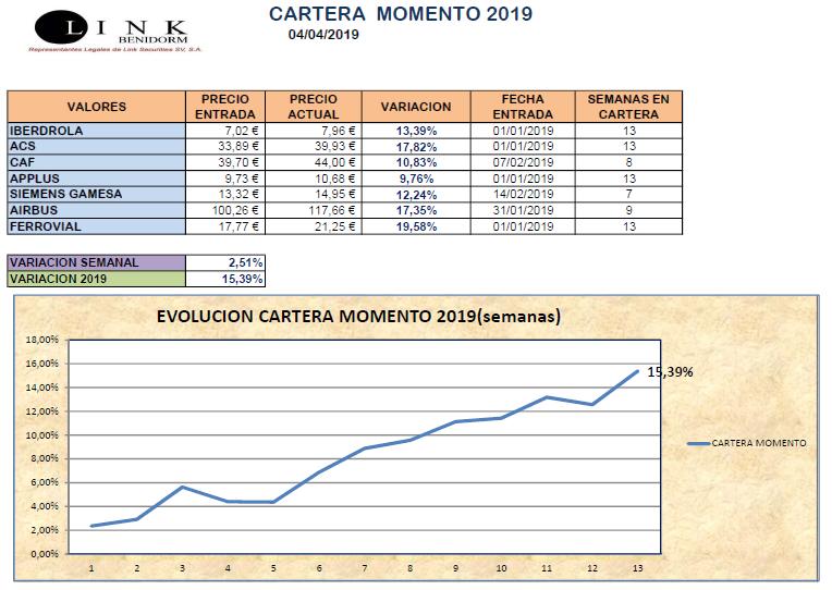 CARTERA MOMENTO 04 04 2019