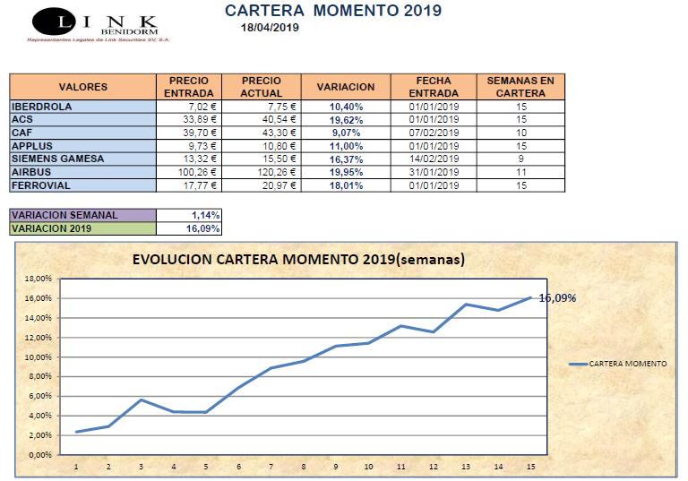 CARTERA MOMENTO 18 04 2019