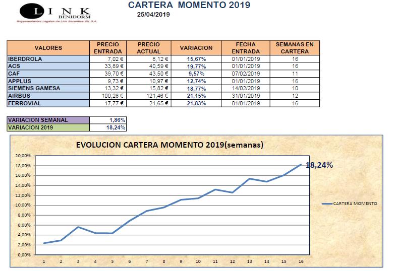 CARTERA MOMENTO 25 04 2019